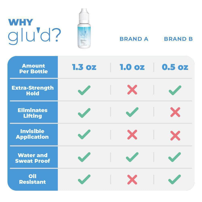 Glu'd Glued Extra-Strength Hair Replacement Adhesive: Invisible, Waterproof Wig Glue for Poly & Lace Wigs WigGlue