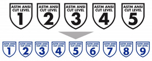 Breaking News: Updated ANSI/ISEA Cut Classification Rating