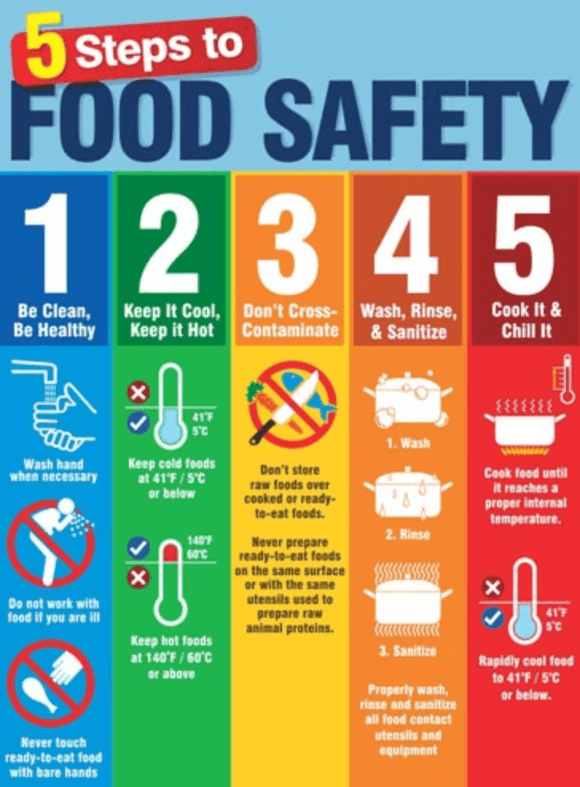 Food Safety, What You Need to Know