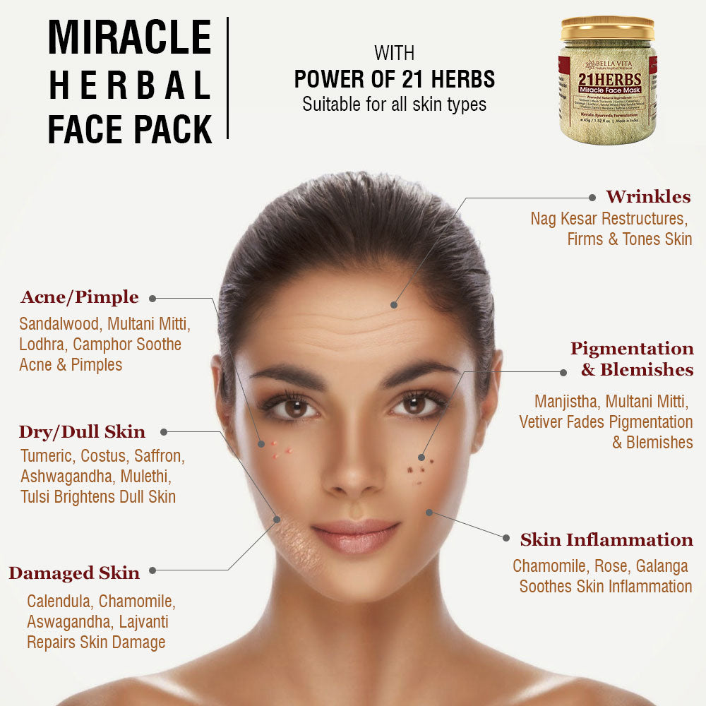 21 Herbs Face Pack for Glowing Skin, Acne, Dullness, Pigmentation, 50g - Skin Organ