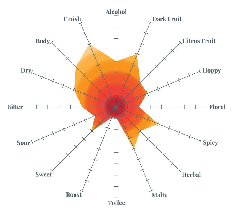 Fruit Stand Wheat Tasting Radar