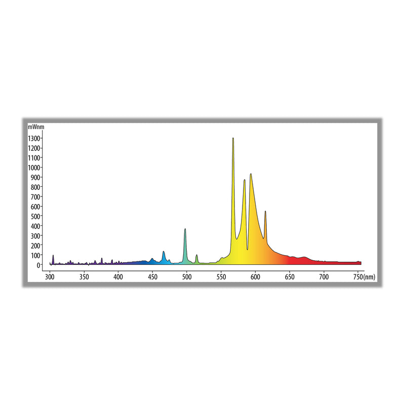 150 Watt HPS Ultra Sun Bulb's light spectrum