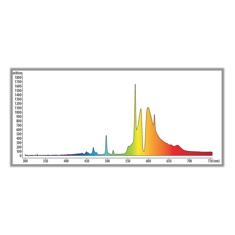 The light spectrum for the 250 Watt HPS Bulb