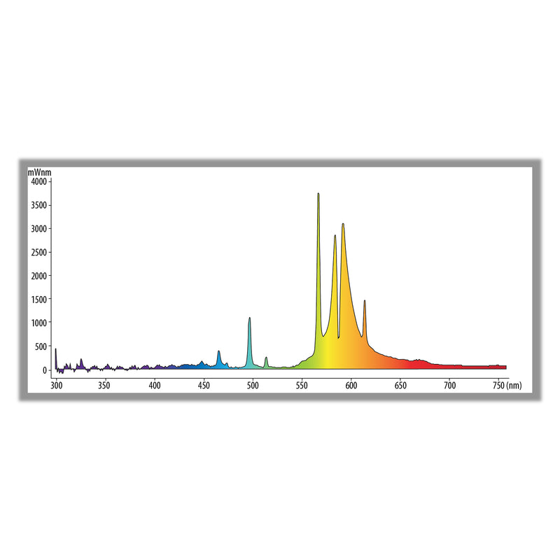 400 watt hps ultra sun bulb's light spectrum