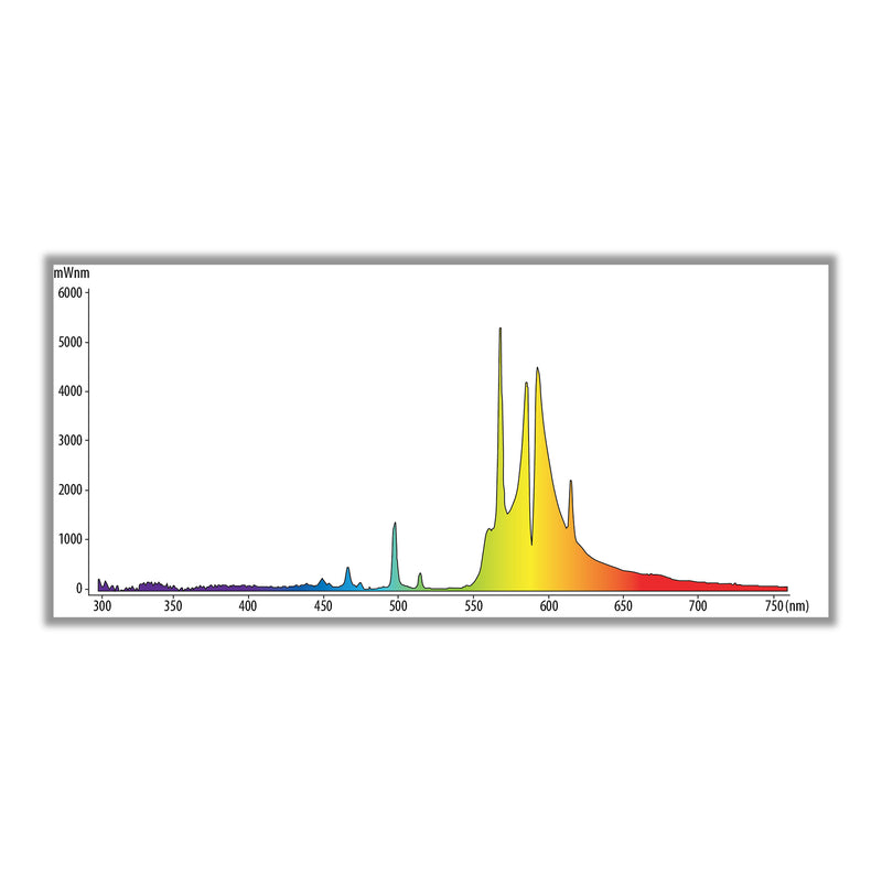 600 watt hps ultra sun bulb's light spectrum