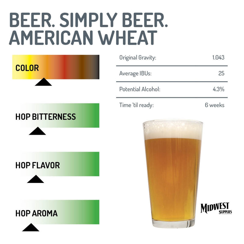 American Wheat IBU, Original Gravity, and ABV graph