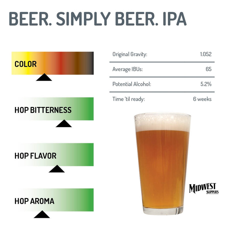 IPA Making Kit IBUs, potential alcohol, and OG graphs