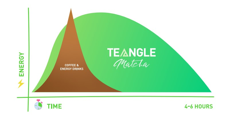 Teangle for long lasting energy