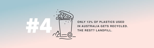 85% of plastic ends up in landfill!