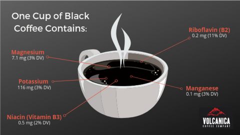 What's in Coffee
