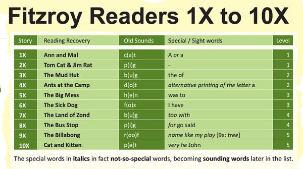 FITZROY READERS WITH CD 1X-10X (STORIES)