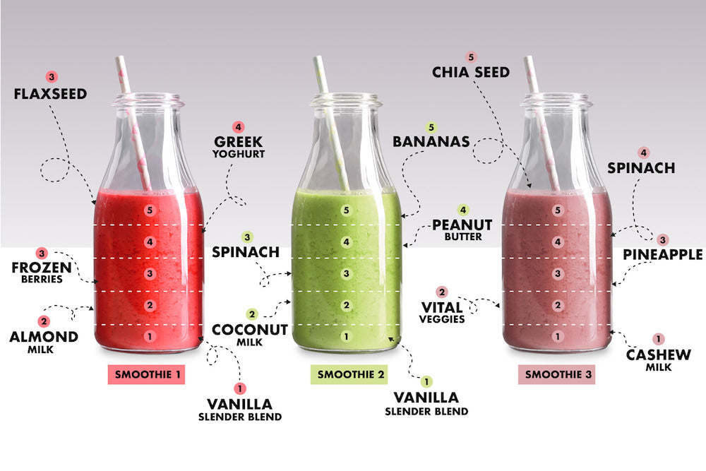 how to make a smoothie infographic