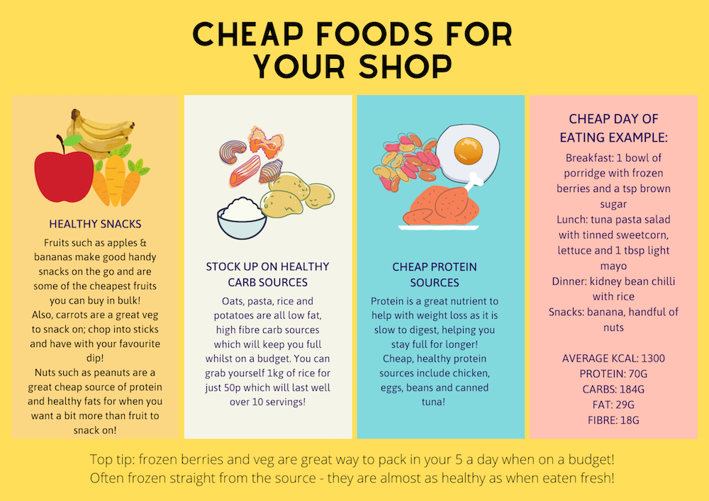 how to eat on a budget infographic