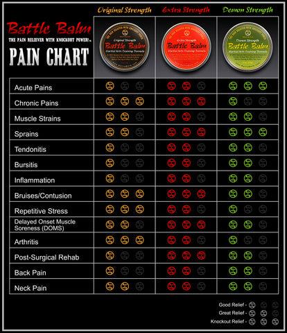 Battle Balm Product Selection Chart