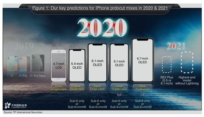 Apple analyst announces 2020/2021 iPhone development roadmap
