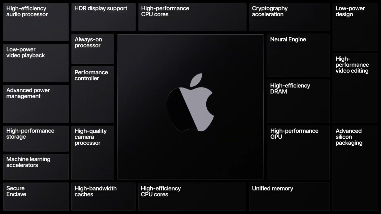 Guo Mingji announces the timetable for MacBook Air and MacBook Pro to change to Apple Silicon