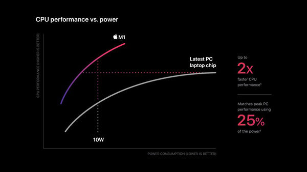 Apple m1 chip cpu power chart