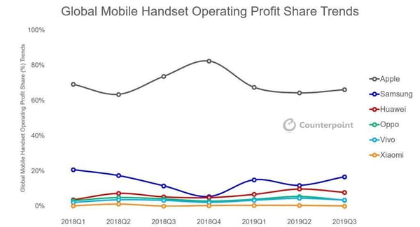 Global Handset Profit Share 2019 Q3