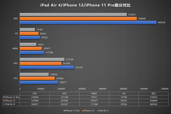 apple a14 benchmark data