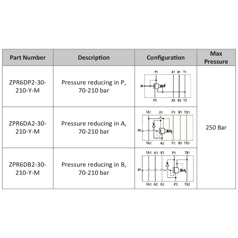 MBRV 02 PK320 - Subplate Cetop 3, Pressure Reducing in P 70-210Bar