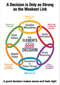 Decision Chain Poster - Large