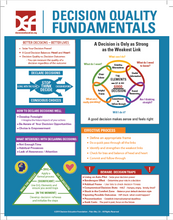 Load image into Gallery viewer, Decision Fundamentals Infographic