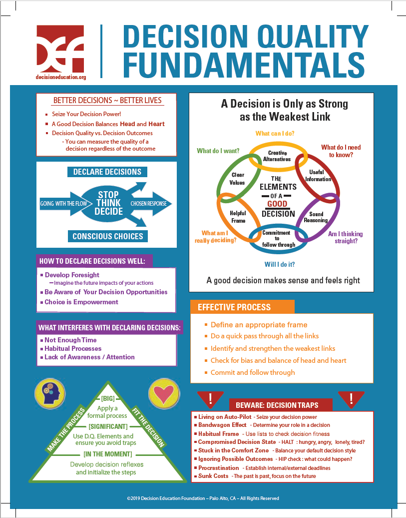 Decision Fundamentals Infographic