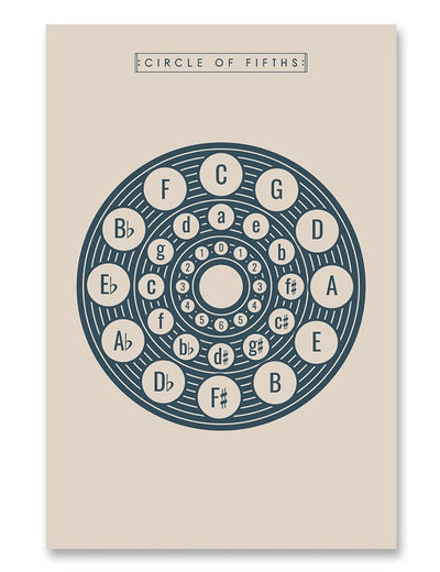 Circle of Fifths Poster Cream