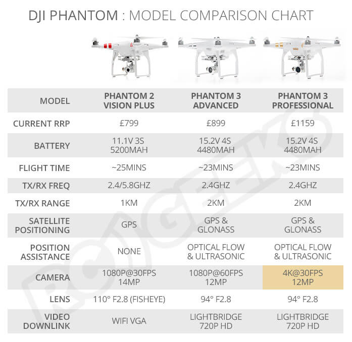 Phantom_3_comparison-chart