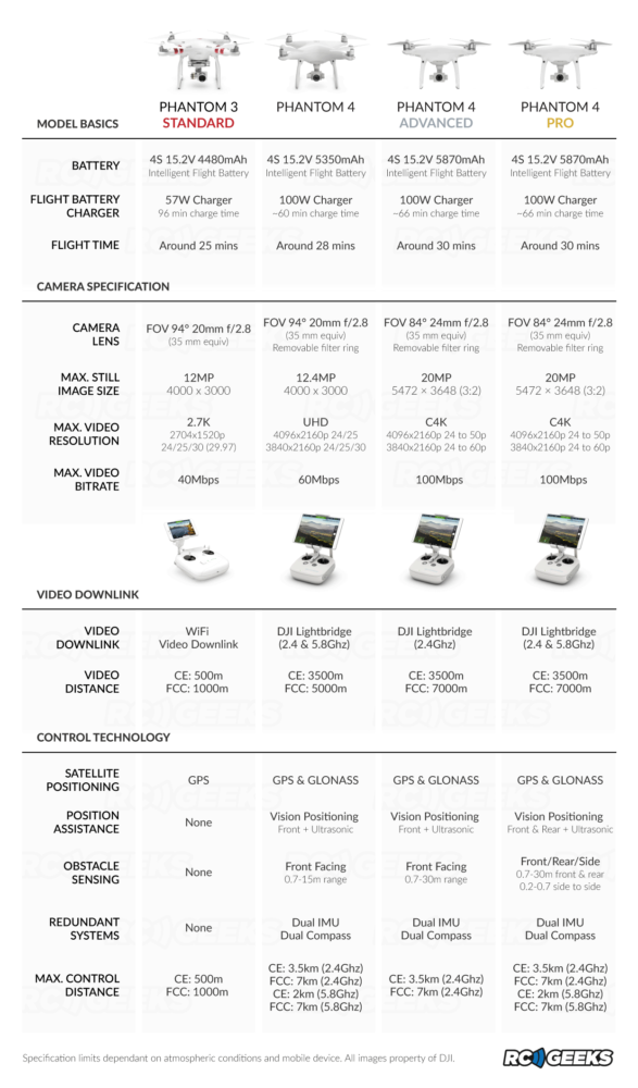 DJI Phantom 4 Advanced comparison table