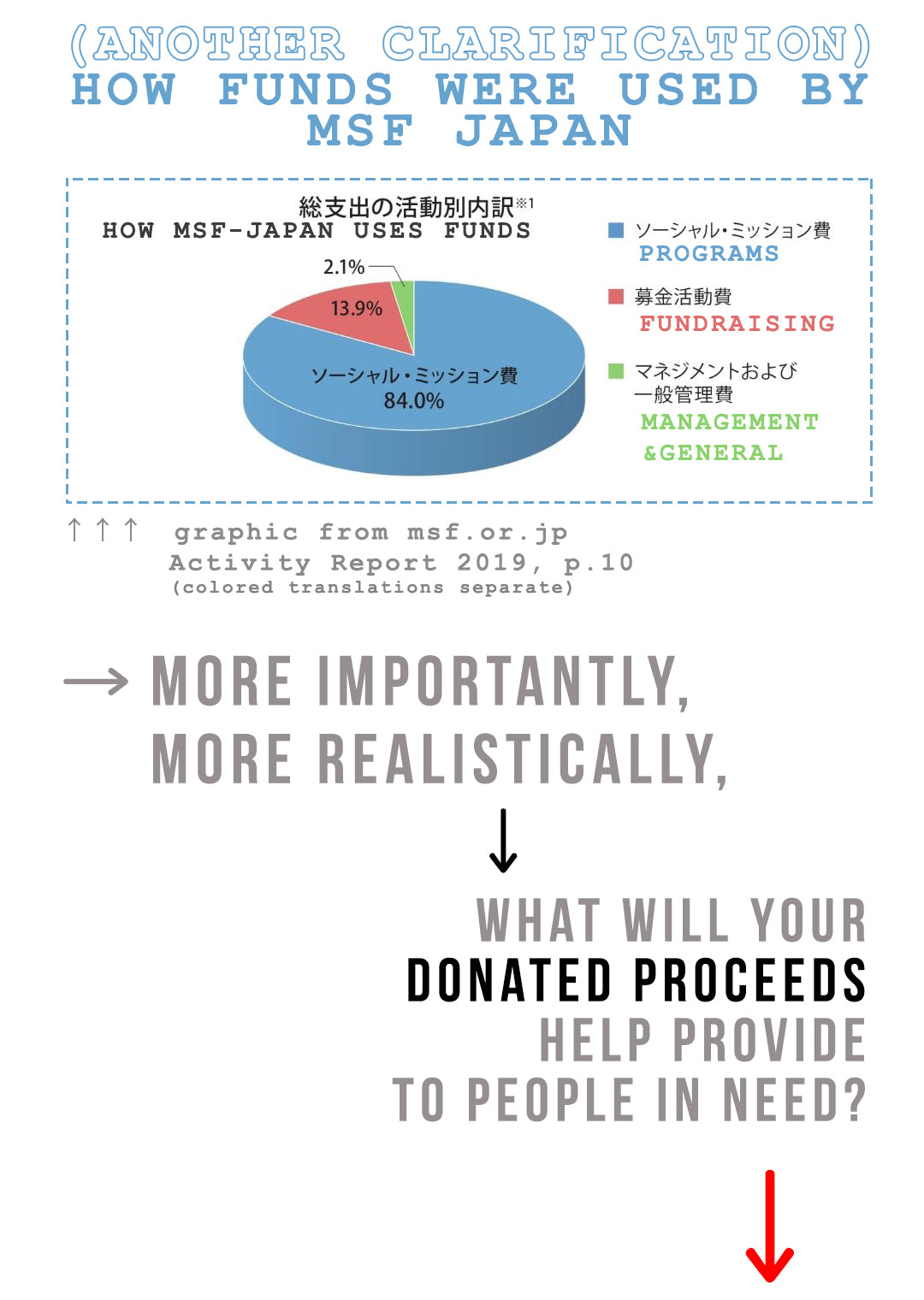 7: a clarification on how MSF-Japan uses their funds