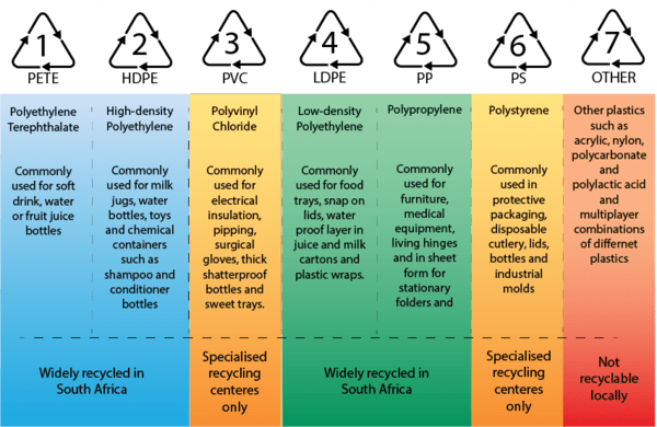 Plastic Resin Codes for Recycling In South Africa