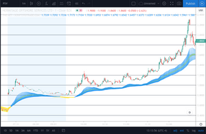 TradingView THE NET (ONE TIME FEE)