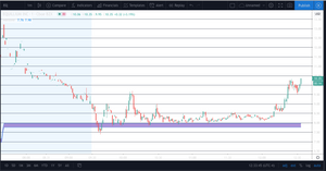 TradingView WARZONE SCRIPT (ONE TIME FEE)