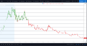 TradingView SENTIMENT (ONE TIME FEE)