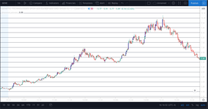 TradingView ABNORMAL VOLUME (ONE TIME FEE)