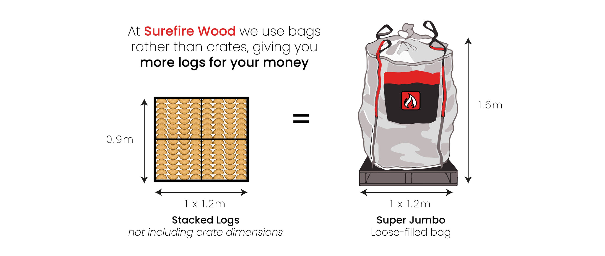 stacked vs loose logs comparison