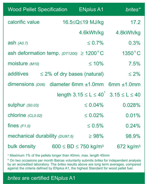 Wood Pellet Specification