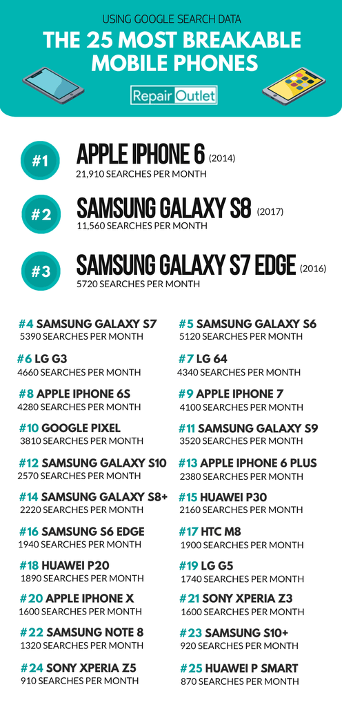 Top 25 Most Accidently Damaged Phones