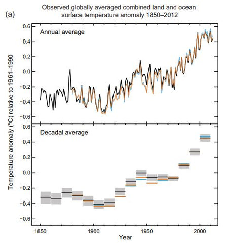 Observed globally averaged combined land and ocean surface temperature anomaly 1850–2012