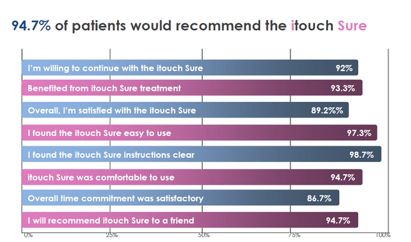 iTouch Sure Clinical Trial Results