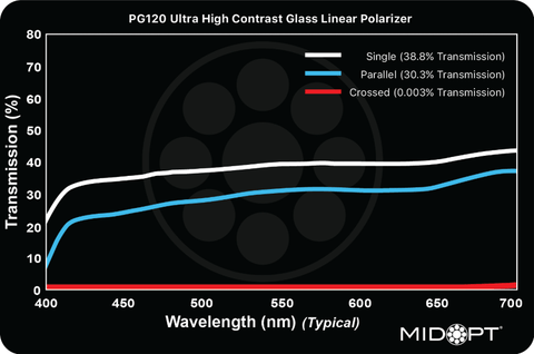 Midwest Optical Systems PR120 Polarizing Filter Transmission Chart