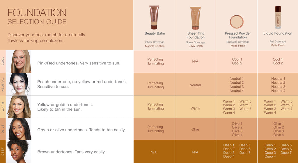 Find Your Perfect Shade Match of Mineral Fusion Foundation