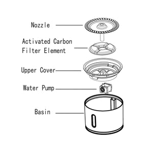 Image showing all the layers of the cat water fountain