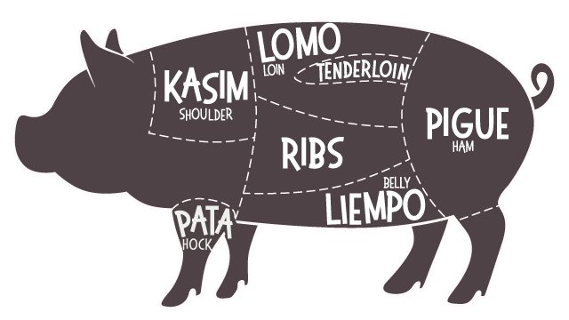 Different cuts of pork and beef and its dishes