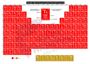 Periodic Table of Arsenal Football Club (1971-Present)