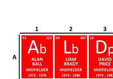 Load image into Gallery viewer, Periodic Table of Arsenal Football Club (1971-Present)