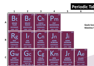 Periodic Table of Aston Villa Football Club (1968-Present)