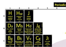 Load image into Gallery viewer, Periodic Table of the Batman Quadrilogy