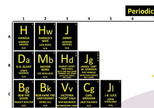 Periodic Table of the Batman Quadrilogy